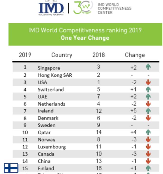 Suomi on nyt 15. sijalla IMD:n kansainvälisessä kilpailukykyvertailussa