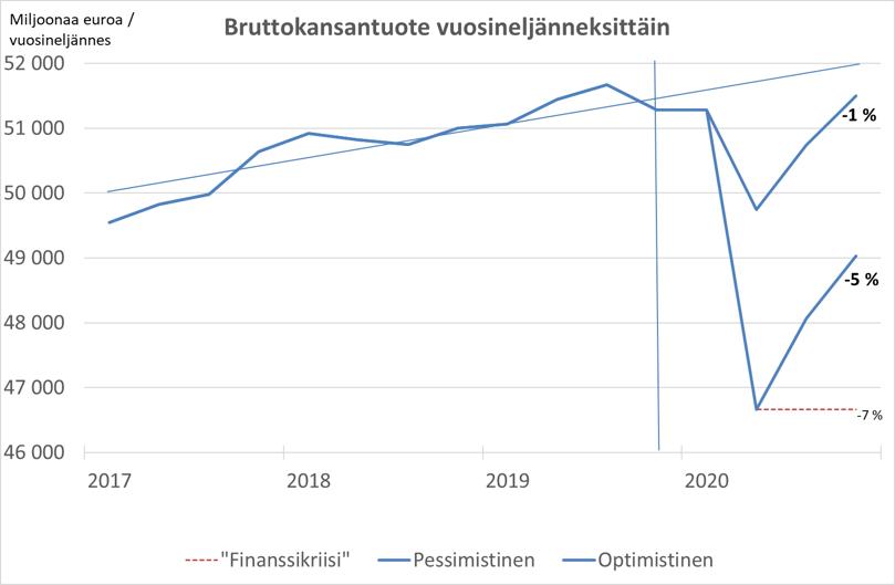 Etla: Suomen bkt voi supistua tänä vuonna jopa 5% koronaviruspandemian takia