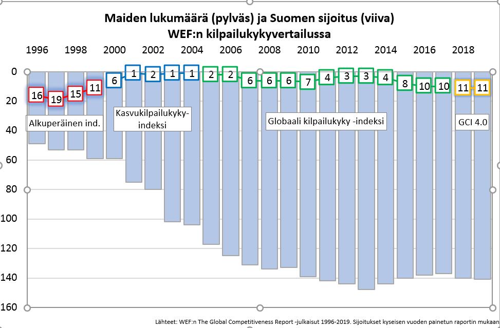 WEF kilpailukykyvertailu: Suomi 11. sijalla